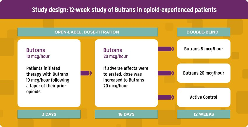Clinical Trials | Butrans® (Buprenorphine) Transdermal System Ciii